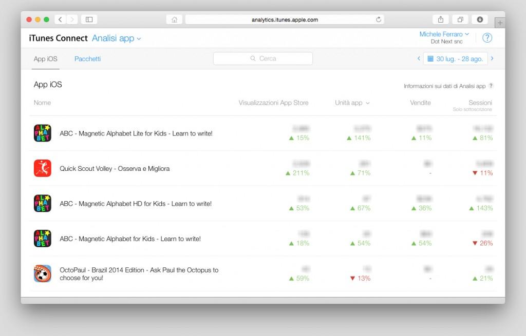 Analisi App iTunes - Riepilogo