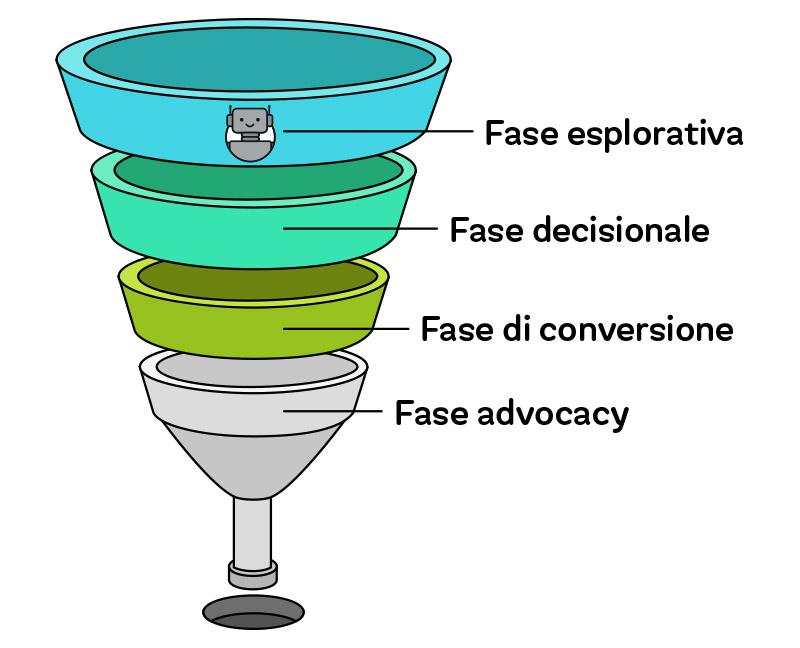 Perché creare un chatbot? - Il Funnel di Conversione e il Percorso dell'utente
