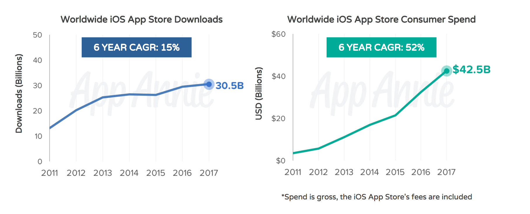 Crescita download e guadagni su App Store negli ultimi 6 anni