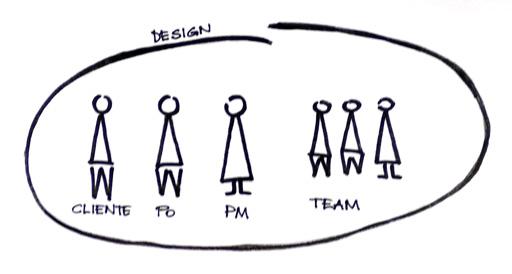 Team Agile: come funziona