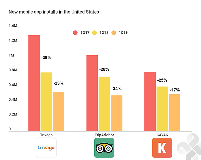 I download delle app delle OTA sono in diminuzione