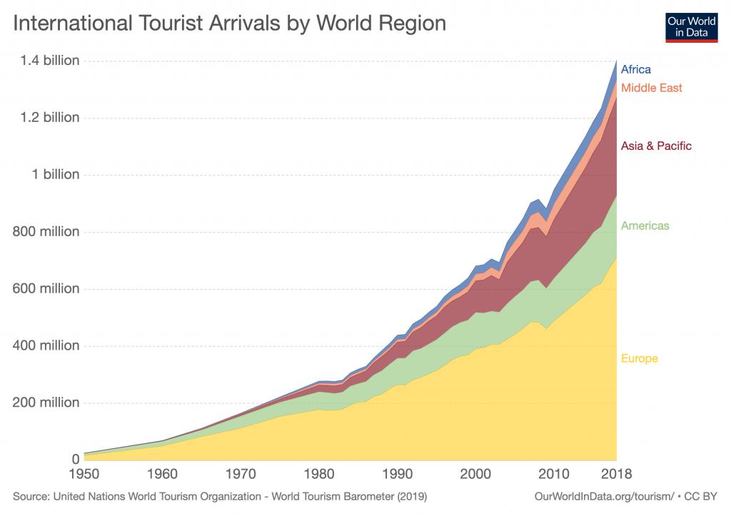 Le dimensioni del settore turismo, un mercato in continua espansione